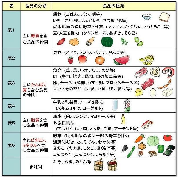 5大栄養素をバランスよく摂る