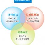 光免疫療法の治験が日本で始まる!実用化はいつ?乳がんや肺がんも治る?